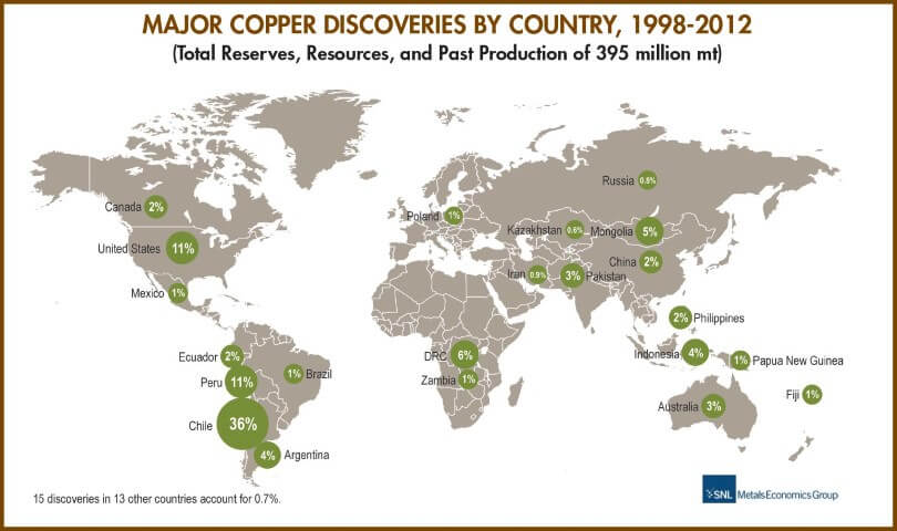 copper reserves in the world