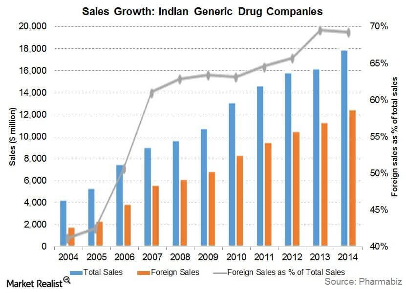 drugs and pharmaceutical industry growth in india