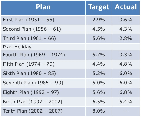five years planning target