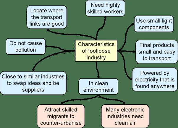 footloose industry upsc