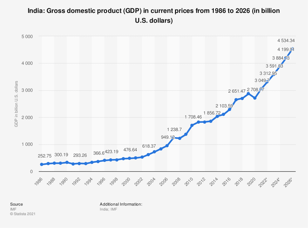 india gdp from 1947 to 2020
