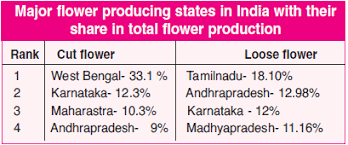 major flower producing states in india