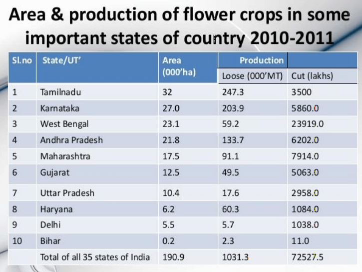 major flower producing states