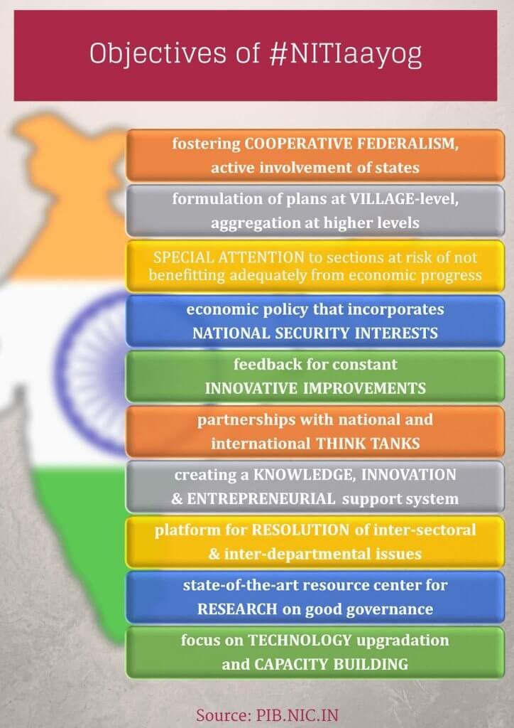 objectives of niti aayog