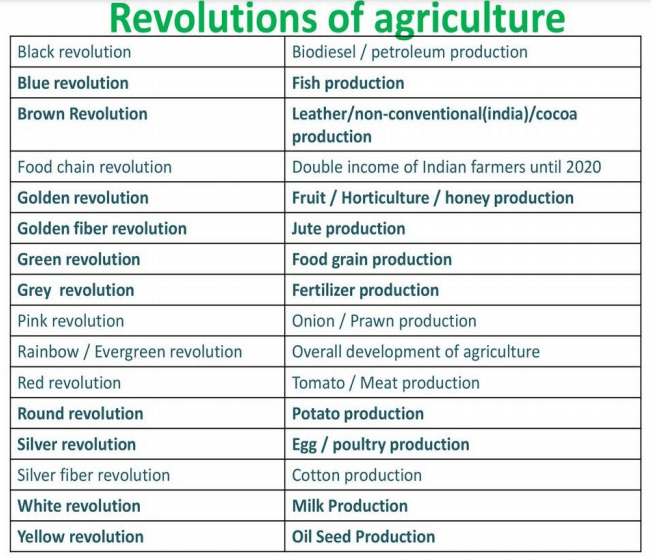 revolutions of agriculture