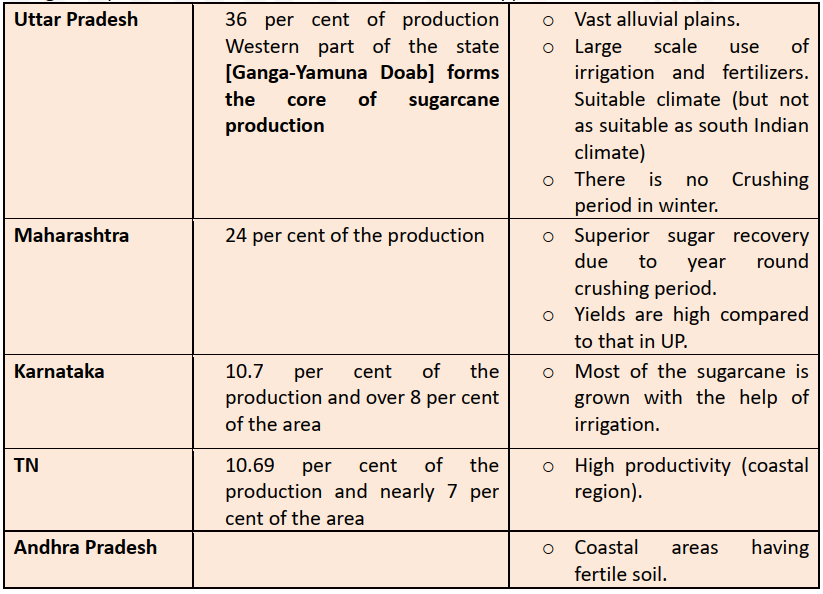 sugarcane cultivatiing states climatic conditions