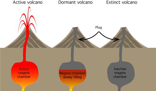 Volcano-lifecycle