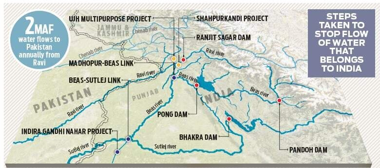 Ravi river and Ujh Multipurpose Project UPSC