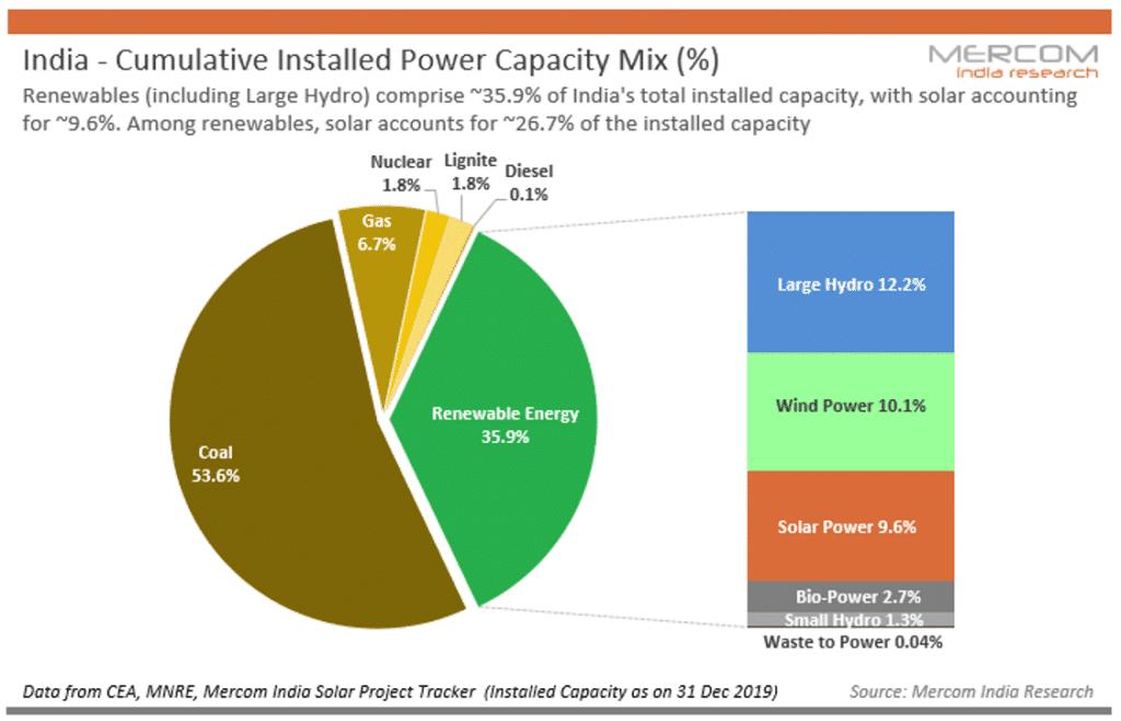 power generation capacity in india